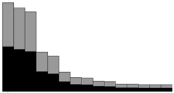 Stacked plot example