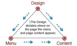 Design, menu, concept
