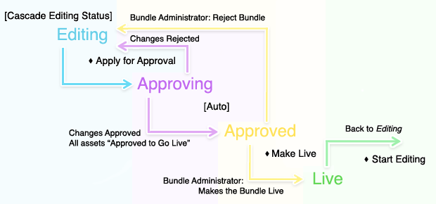 The statuses of the Workflow Bundle in Workflow