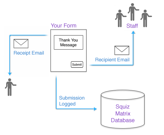 The process of the Custom Form after a form is submission