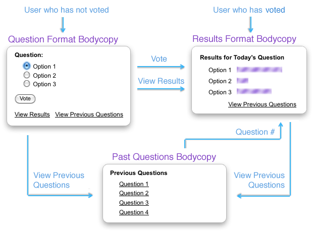 The process of voting on the Online Poll (single vote)