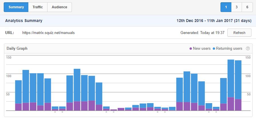Squiz Matrix Community: Analytics Screen - Edit+ - Manuals