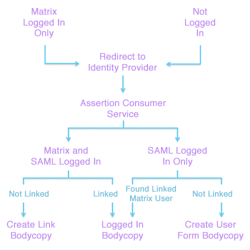 SAML federated access management within Squiz Matrix