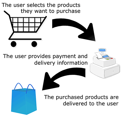 The general format of an E-Commerce system