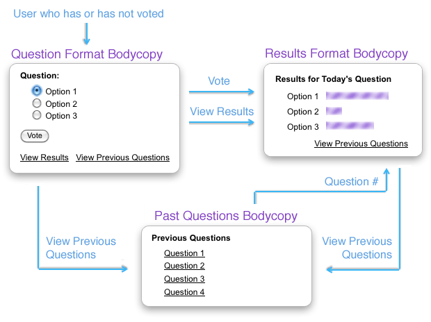 The process of voting on the Online Poll (multiple votes)