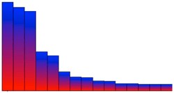 Example graph using a fill gradient type
