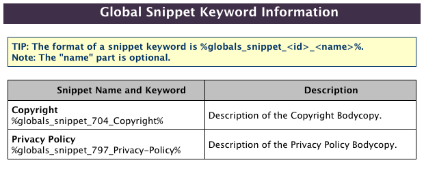The Global Snippet Keyword Information pop-up