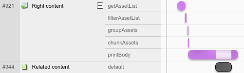 Analysing the Performance of the Asset Listing Page's Individual Steps