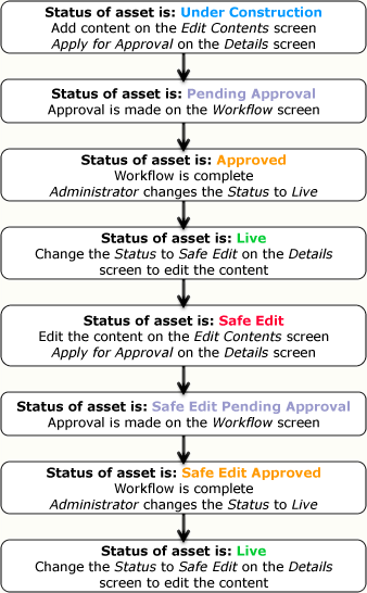 The process of editing and approving content when workflow is applied