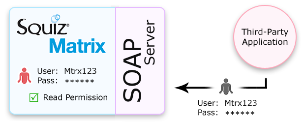 HTTP Authentication on the SOAP Server