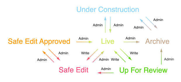 Status flow chart