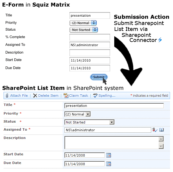 The submission of a SharePoint List Item using an E-Form