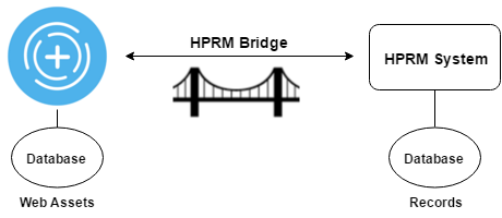 HPRM Bridge Overview Diagram